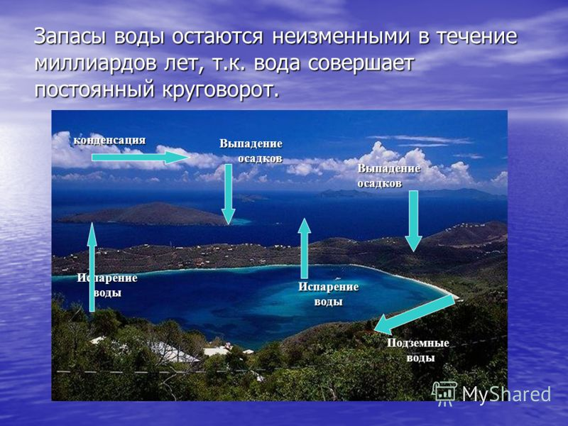 Запасы воды остаются неизменными в течение миллиардов лет, т.к. вода совершает постоянный круговорот. Подземныеводы ИспарениеводыВыпадение осадков осадковВыпадениеосадков Испарениеводы конденсация
