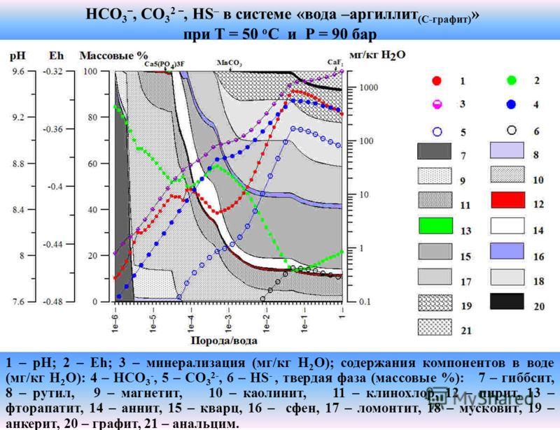 HCO 3 –, CO 3 2 –, HS – в системе «вода –аргиллит (С-графит) » при T = 50 о C и Р = 90 бар 1 – рН; 2 – Eh; 3 – минерализация (мг/кг Н 2 О); содержания компонентов в воде (мг/кг Н 2 О): 4 – HCO 3 -, 5 – CO 3 2-, 6 – HS -, твердая фаза (массовые %): 7