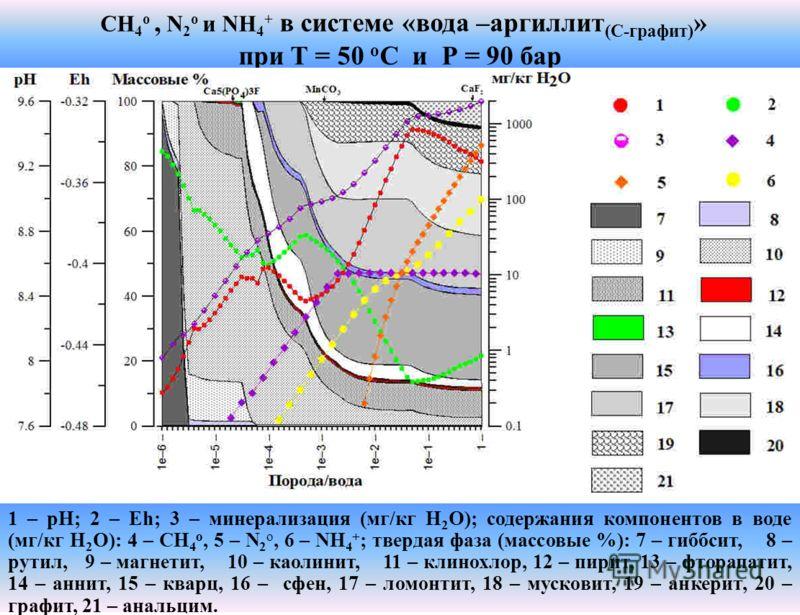 CH 4 о, N 2 о и NH 4 + в системе «вода –аргиллит (С-графит) » при T = 50 о C и Р = 90 бар 1 – рН; 2 – Eh; 3 – минерализация (мг/кг Н 2 О); содержания компонентов в воде (мг/кг Н 2 О): 4 – CH 4 o, 5 – N 2 o, 6 – NH 4 + ; твердая фаза (массовые %): 7 –