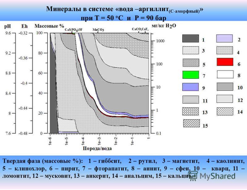 Минералы в системе «вода –аргиллит (С-аморфный) » при T = 50 о C и Р = 90 бар Твердая фаза (массовые %): 1 – гиббсит, 2 – рутил, 3 – магнетит, 4 – каолинит, 5 – клинохлор, 6 – пирит, 7 – фторапатит, 8 – аннит, 9 – сфен, 10 – кварц, 11 – ломонтит, 12