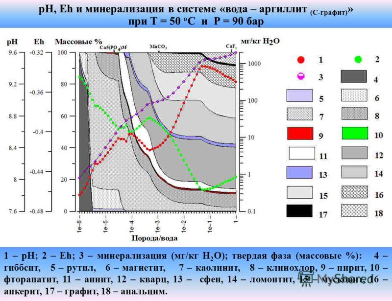 pH, Eh и минерализация в системе «вода – аргиллит (С-графит) » при T = 50 о C и Р = 90 бар 1 – рН; 2 – Eh; 3 – минерализация (мг/кг Н 2 О); твердая фаза (массовые %): 4 – гиббсит, 5 – рутил, 6 – магнетит, 7 – каолинит, 8 – клинохлор, 9 – пирит, 10 –