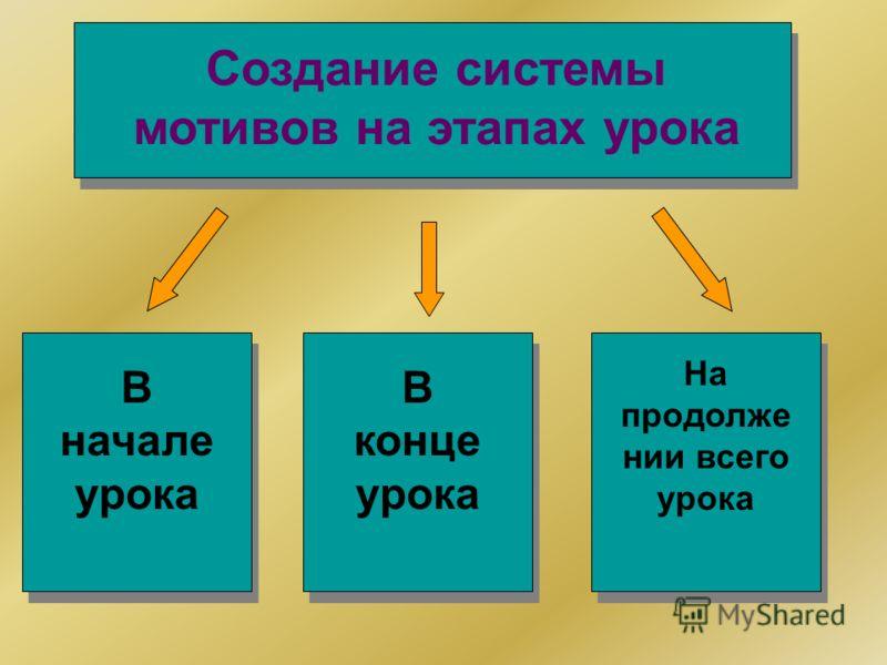 Создание системы мотивов на этапах урока В начале урока На продолже нии всего урока В конце урока