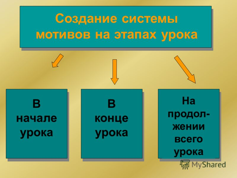 На продол- жении всего урока В конце урока В начале урока Создание системы мотивов на этапах урока
