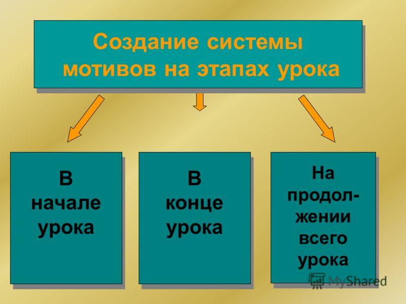 В начале урока На продол- жении всего урока В конце урока Создание системы мотивов на этапах урока Создание системы мотивов на этапах урока