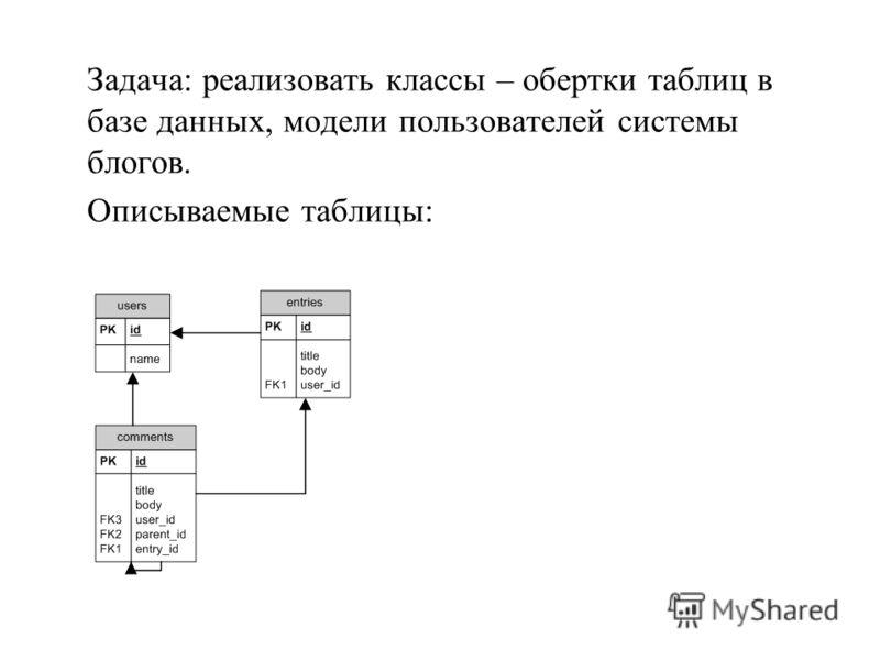 Задача: реализовать классы – обертки таблиц в базе данных, модели пользователей системы блогов. Описываемые таблицы: