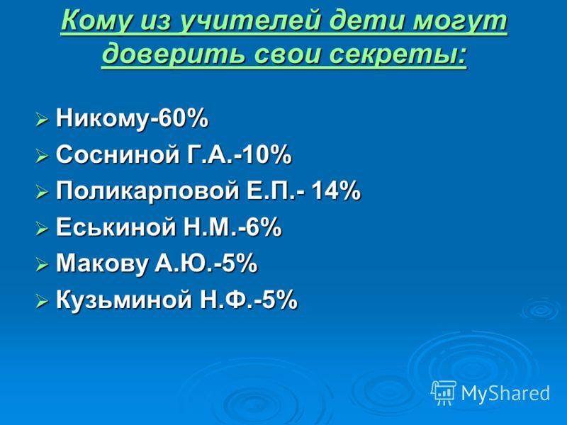 Кому из учителей дети могут доверить свои секреты: Никому-60% Никому-60% Сосниной Г.А.-10% Сосниной Г.А.-10% Поликарповой Е.П.- 14% Поликарповой Е.П.- 14% Еськиной Н.М.-6% Еськиной Н.М.-6% Макову А.Ю.-5% Макову А.Ю.-5% Кузьминой Н.Ф.-5% Кузьминой Н.Ф