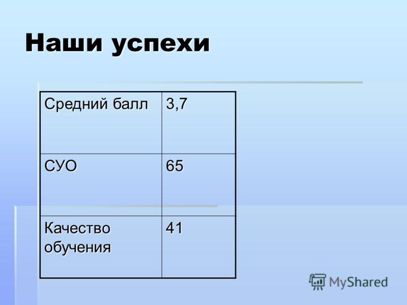 Средний балл 3,7 СУО65 Качество обучения 41