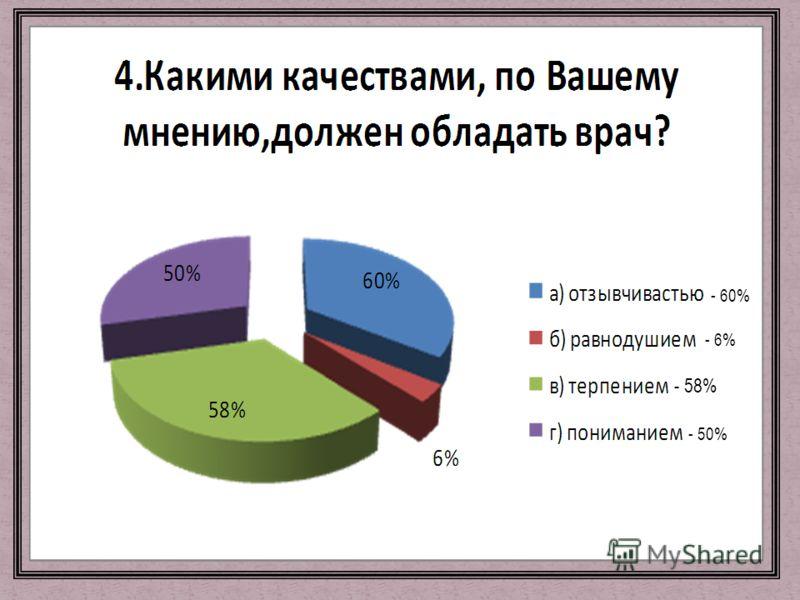 - 60% - 6% - 58% - 50%