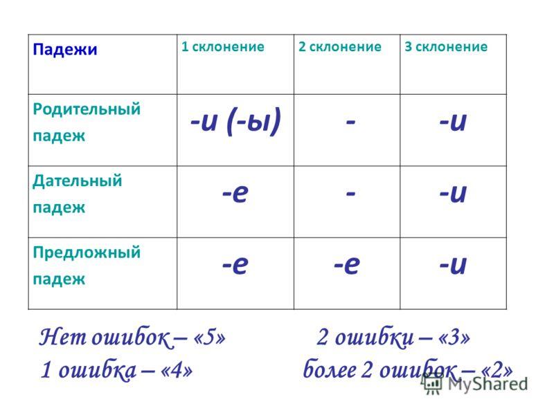 Падежи 1 склонение2 склонение3 склонение Родительный падеж -и (-ы) --и Дательный падеж -е --и Предложный падеж -е -и Нет ошибок – «5» 2 ошибки – «3» 1 ошибка – «4» более 2 ошибок – «2»