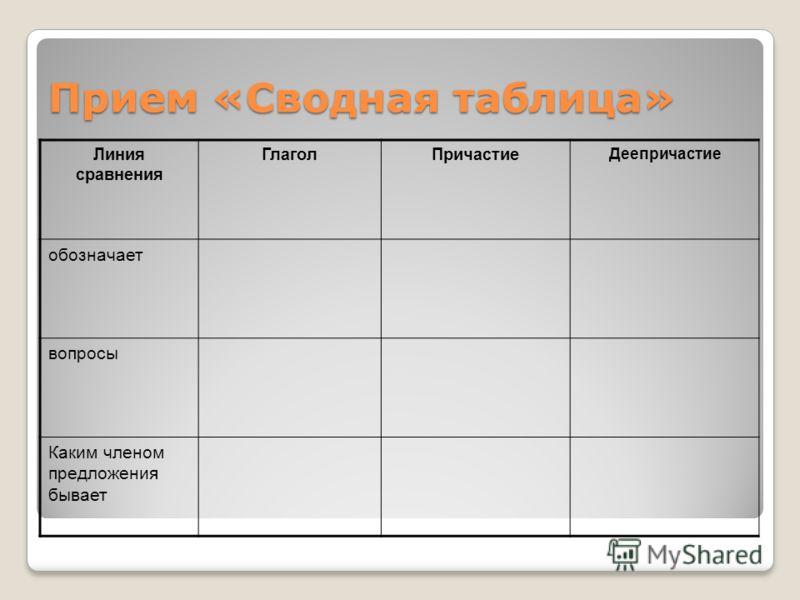 Прием «Сводная таблица» Линия сравнения ГлаголПричастие Деепричастие обозначает вопросы Каким членом предложения бывает