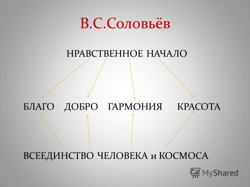 В.С.Соловьёв НРАВСТВЕННОЕ НАЧАЛО ВСЕЕДИНСТВО ЧЕЛОВЕКА и КОСМОСА БЛАГО ДОБРО ГАРМОНИЯ КРАСОТА