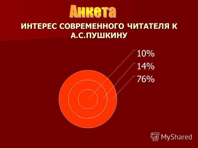 ИНТЕРЕС СОВРЕМЕННОГО ЧИТАТЕЛЯ К А.С.ПУШКИНУ 10% 14% 76%