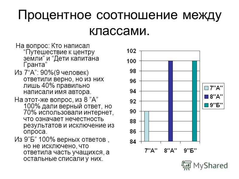 процентное соотношение диаграммы