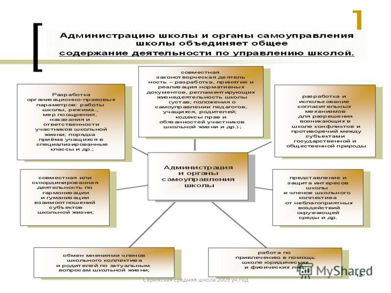 Схема управления, отражающая взаимодействие участников образовательного процесса; Саринская средняя школа 2009 уч.год