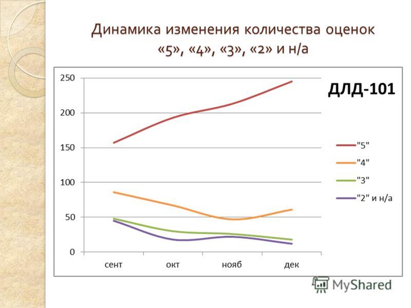 Динамика изменения количества оценок «5», «4», «3», «2» и н / а