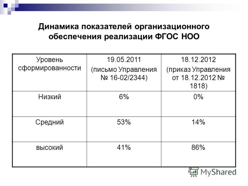 Динамика показателей организационного обеспечения реализации ФГОС НОО Уровень сформированности 19.05.2011 (письмо Управления 16-02/2344) 18.12.2012 (приказ Управления от 18.12.2012 1818) Низкий6%0% Средний53%14% высокий41%86%