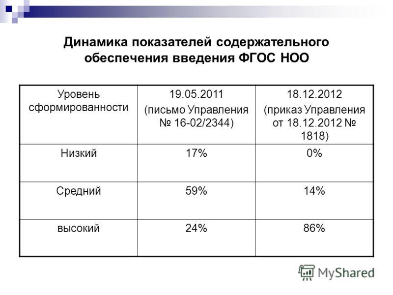 Динамика показателей содержательного обеспечения введения ФГОС НОО Уровень сформированности 19.05.2011 (письмо Управления 16-02/2344) 18.12.2012 (приказ Управления от 18.12.2012 1818) Низкий17%0% Средний59%14% высокий24%86%