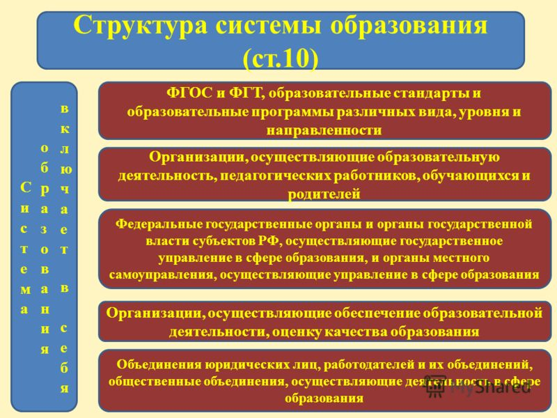 Структура системы образования (ст.10) ФГОС и ФГТ, образовательные стандарты и образовательные программы различных вида, уровня и направленности Организации, осуществляющие образовательную деятельность, педагогических работников, обучающихся и родител