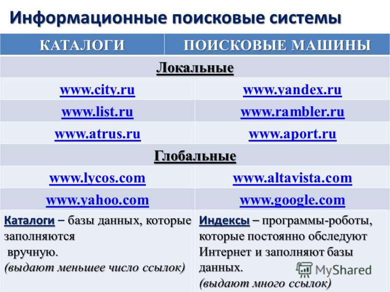 Информационные поисковые системы КАТАЛОГИ ПОИСКОВЫЕ МАШИНЫ Локальные www.city.ruwww.yandex.ru www.list.ruwww.rambler.ru www.atrus.ruwww.aport.ru Глобальные www.lycos.comwww.altavista.com www.yahoo.comwww.google.com Каталоги базы данных, которые запол