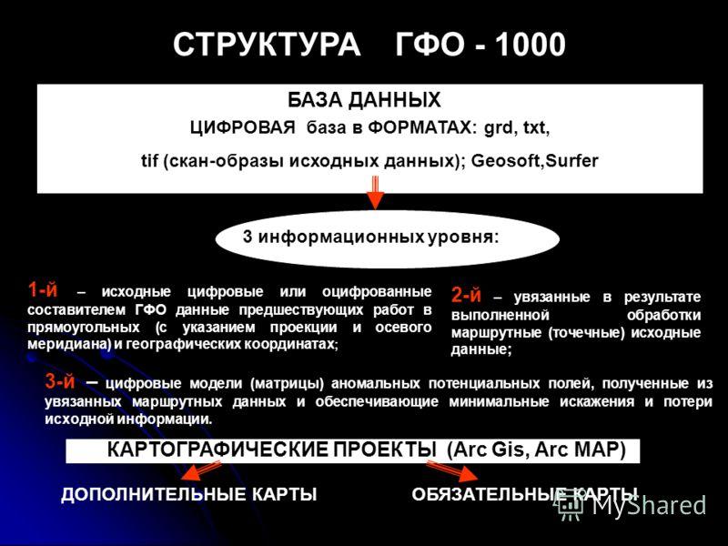 СТРУКТУРА ГФО - 1000 ОБЯЗАТЕЛЬНЫЕ КАРТЫДОПОЛНИТЕЛЬНЫЕ КАРТЫ БАЗА ДАННЫХ ЦИФРОВАЯ база в ФОРМАТАХ: grd, txt, tif (скан-образы исходных данных); Geosoft,Surfer 3 информационных уровня: 1-й – исходные цифровые или оцифрованные составителем ГФО данные пр