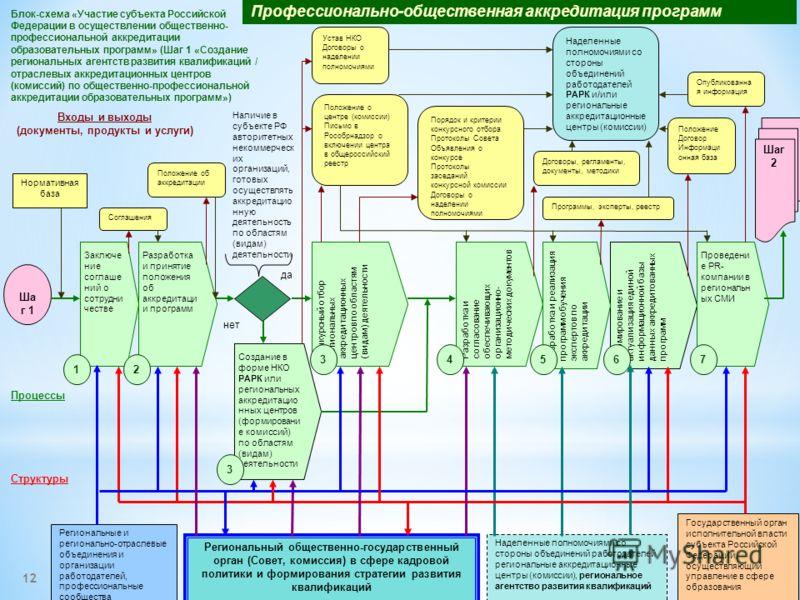 Профессионально-общественная аккредитация программ 12