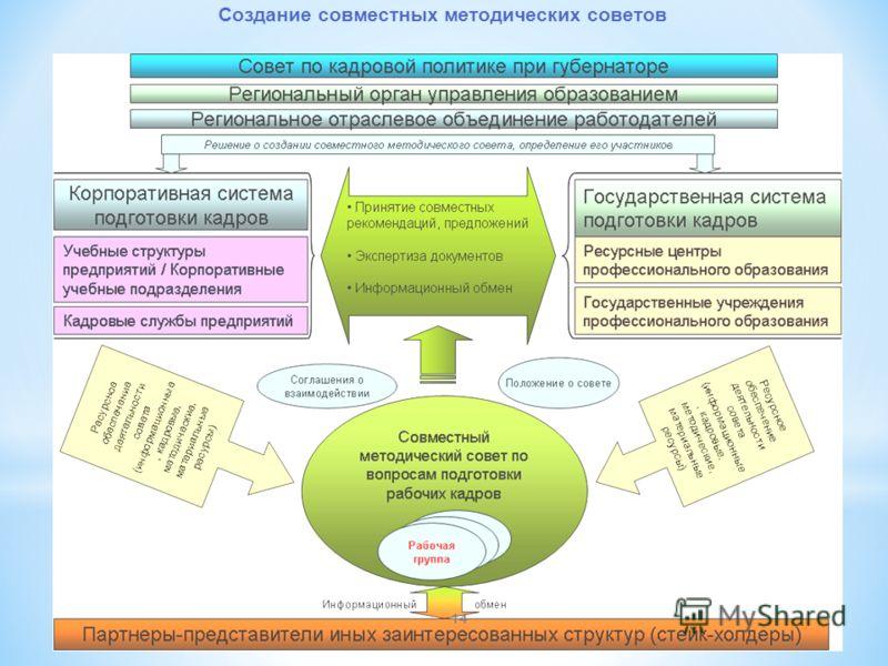 Создание совместных методических советов 14