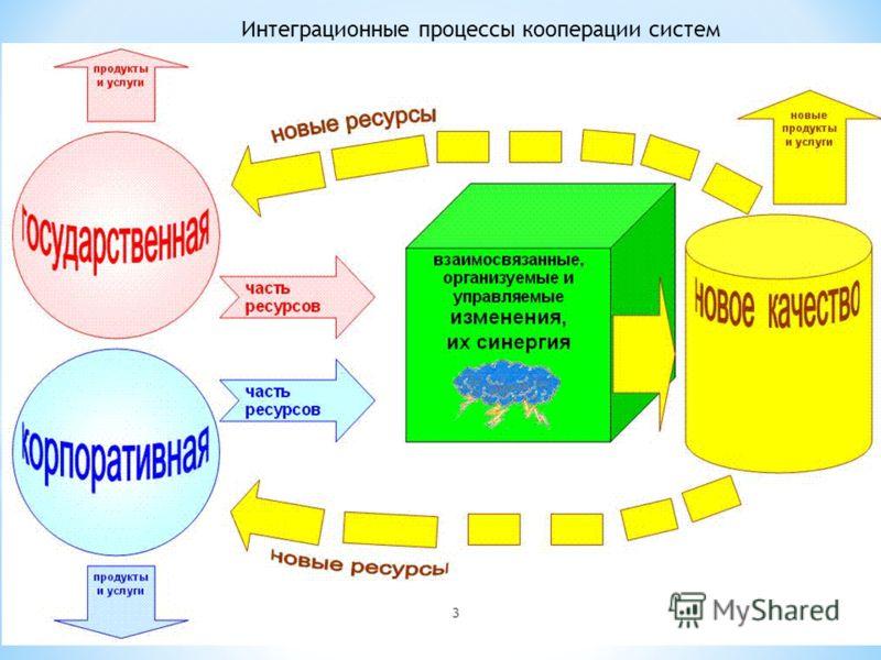 3 Интеграционные процессы кооперации систем
