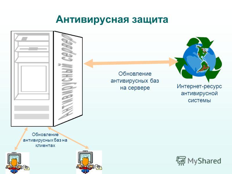 Антивирусная защита Интернет-ресурс антивирусной системы Обновление антивирусных баз на сервере Обновление антивирусных баз на клиентах