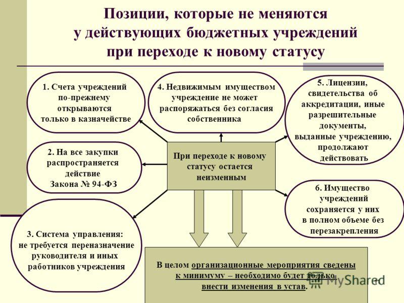 11 Позиции, которые не меняются у действующих бюджетных учреждений при переходе к новому статусу При переходе к новому статусу остается неизменным 4. Недвижимым имуществом учреждение не может распоряжаться без согласия собственника 5. Лицензии, свиде
