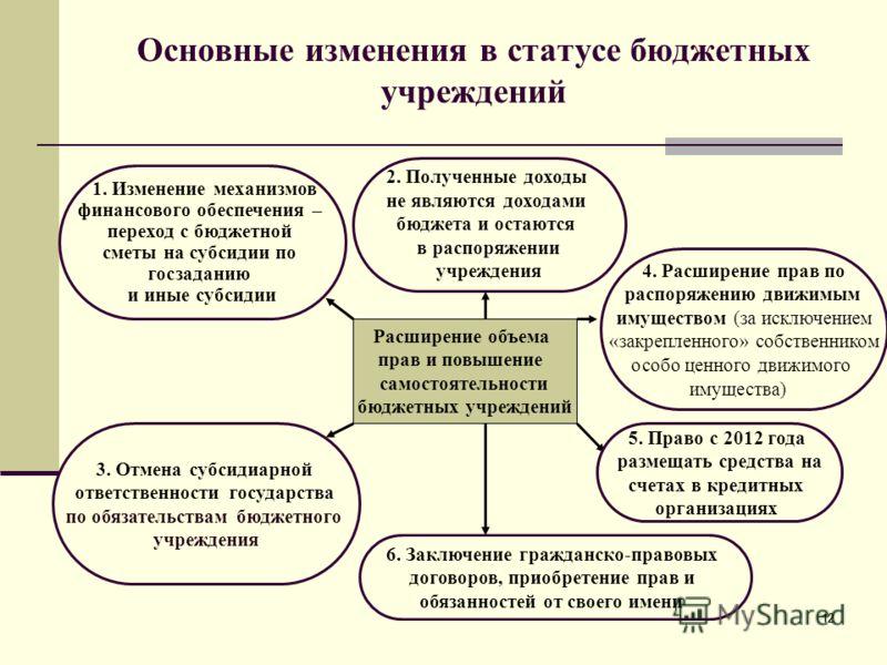 12 Основные изменения в статусе бюджетных учреждений Расширение объема прав и повышение самостоятельности бюджетных учреждений 3. Отмена субсидиарной ответственности государства по обязательствам бюджетного учреждения 4. Расширение прав по распоряжен
