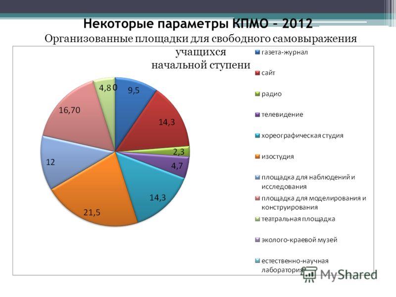 Некоторые параметры КПМО – 2012 Организованные площадки для свободного самовыражения учащихся начальной ступени