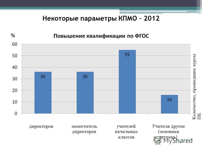 Некоторые параметры КПМО – 2012 % директоровзаместитель директоров учителей начальных классов Учителя другие (основная ступень) Количество, прошедших курсы ПК