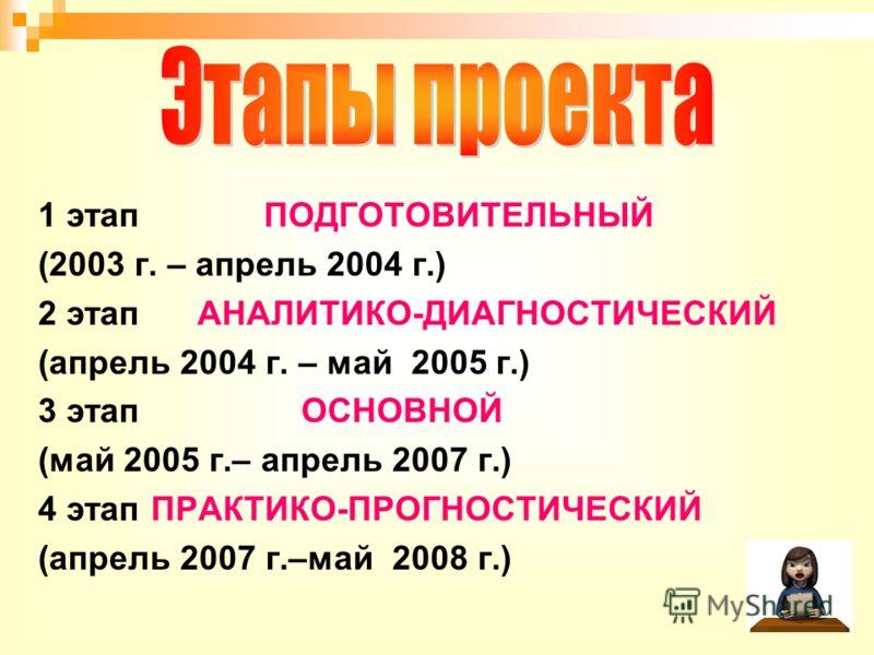 1 этап ПОДГОТОВИТЕЛЬНЫЙ (2003 г. – апрель 2004 г.) 2 этап АНАЛИТИКО-ДИАГНОСТИЧЕСКИЙ (апрель 2004 г. – май 2005 г.) 3 этап ОСНОВНОЙ (май 2005 г.– апрель 2007 г.) 4 этап ПРАКТИКО-ПРОГНОСТИЧЕСКИЙ (апрель 2007 г.–май 2008 г.)