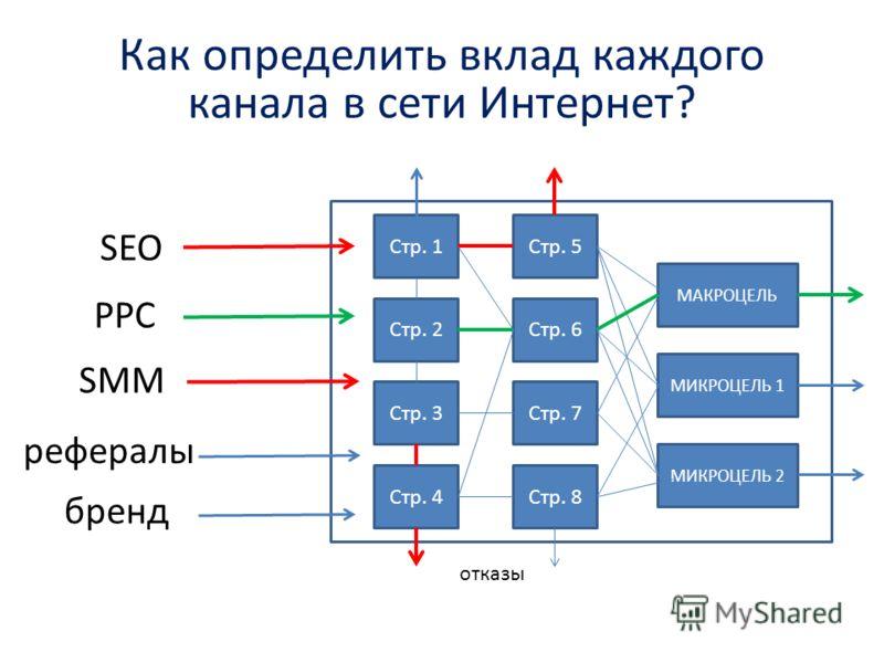 Как определить вклад каждого канала в сети Интернет? SEO бренд PPC SMM МАКРОЦЕЛЬ МИКРОЦЕЛЬ 1 МИКРОЦЕЛЬ 2 Стр. 2 Стр. 1 Стр. 3 Стр. 4 Стр. 6 Стр. 5 Стр. 7 Стр. 8 рефералы отказы