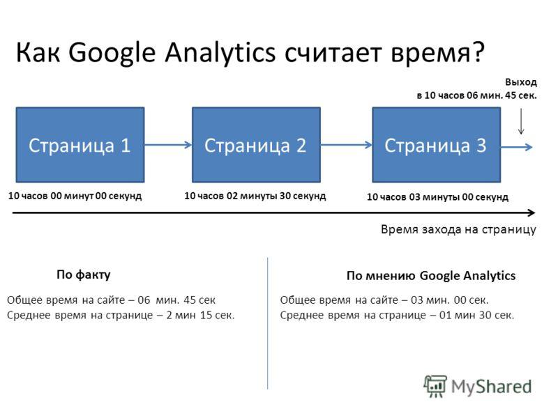 Как Google Analytics считает время? Страница 1Страница 2Страница 3 10 часов 00 минут 00 секунд Выход в 10 часов 06 мин. 45 сек. Время захода на страницу 10 часов 02 минуты 30 секунд 10 часов 03 минуты 00 секунд По факту По мнению Google Analytics Общ