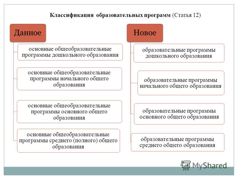 Классификация образовательных программ (Статья 12) Данное основные общеобразовательные программы дошкольного образования основные общеобразовательные программы начального общего образования основные общеобразовательные программы основного общего обра