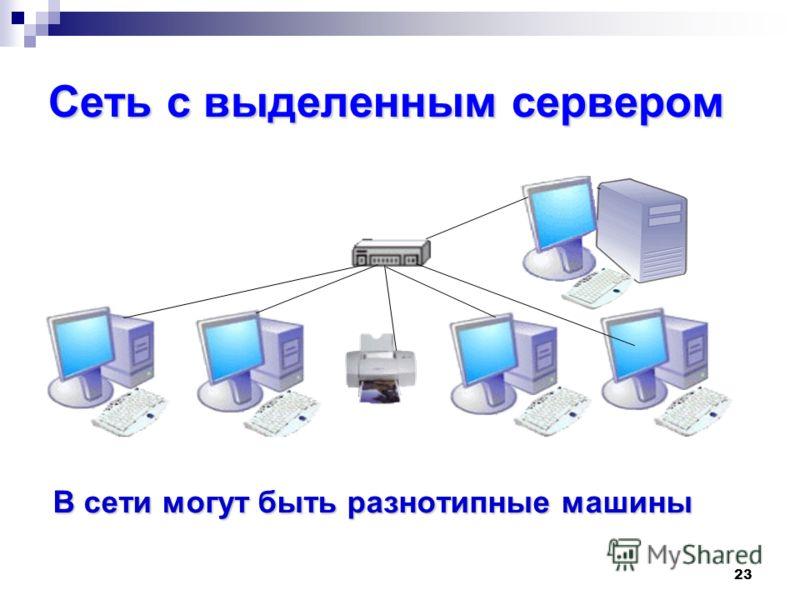 23 Сеть с выделенным сервером В сети могут быть разнотипные машины В сети могут быть разнотипные машины