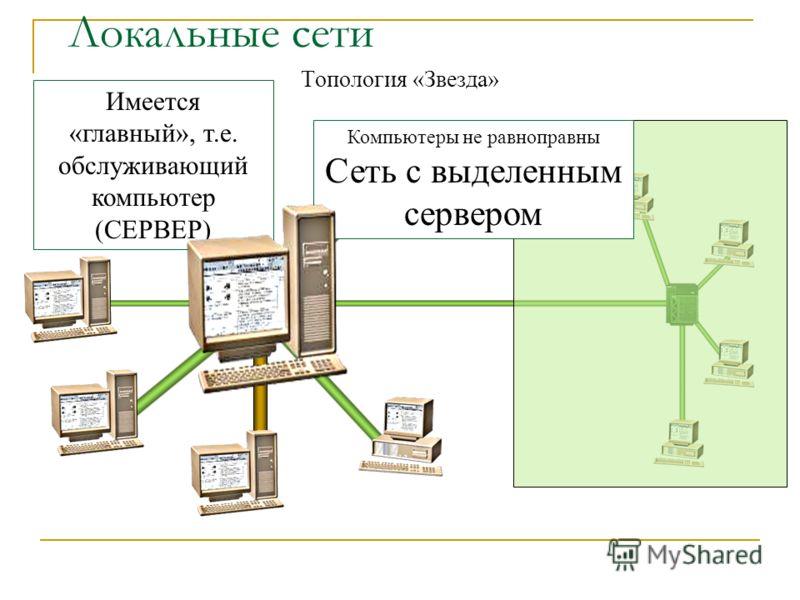 Локальные сети Топология «Звезда» Компьютеры не равноправны Сеть с выделенным сервером Имеется «главный», т.е. обслуживающий компьютер (СЕРВЕР)