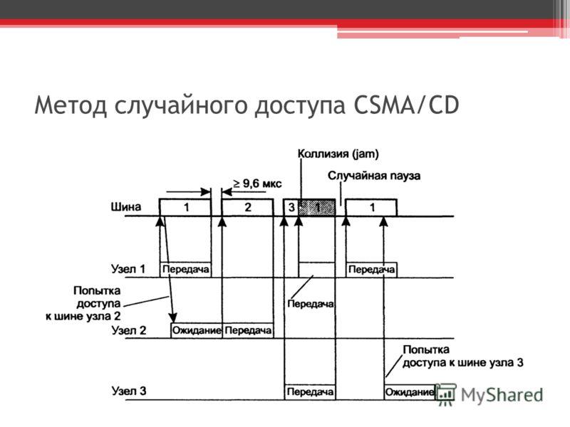 Метод случайного доступа CSMA/CD
