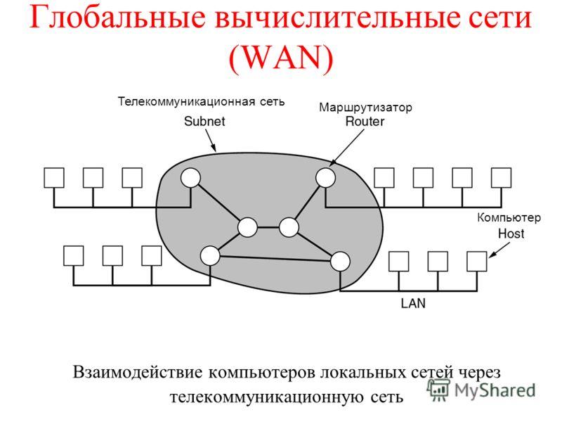 Глобальные вычислительные сети (WAN) Взаимодействие компьютеров локальных сетей через телекоммуникационную сеть Телекоммуникационная сеть Маршрутизатор Компьютер