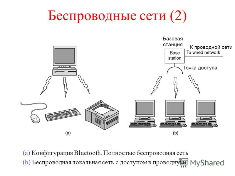 Беспроводные сети (2) (a) Конфигурация Bluetooth. Полностью беспроводная сеть (b) Беспроводная локальная сеть с доступом в проводную Базовая станция К проводной сети Точка доступа
