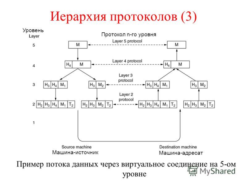 Иерархия протоколов (3) Пример потока данных через виртуальное соединение на 5-ом уровне Уровень Протокол n-го уровня Машина-источник Машина-адресат