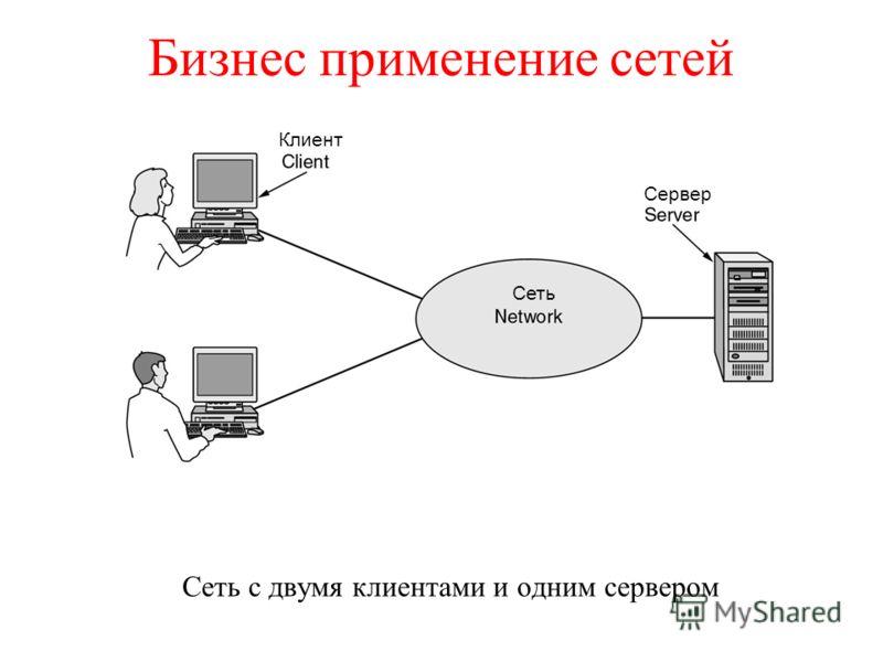 Бизнес применение сетей Сеть с двумя клиентами и одним сервером Клиент Сервер Сеть