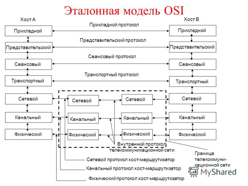 Эталонная модель OSI Прикладной Представительский Сеансовый Транспортный Сетевой Канальный Физический Прикладной Представительский Физический Канальный Сетевой Транспортный Сеансовый Внутренний протокол телекоммуникационной сети Прикладной протокол П