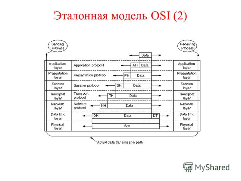 Эталонная модель OSI (2)