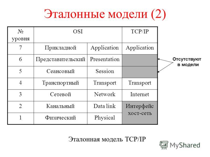 Эталонные модели (2) Эталонная модель TCP/IP уровня OSITCP/IP 7ПрикладнойApplication 6ПредставительскийPresentation 5СеансовыйSession 4ТранспортныйTransport 3СетевойNetworkInternet 2КанальныйData linkИнтерфейс хост-сеть 1ФизическийPhysical Отсутствую