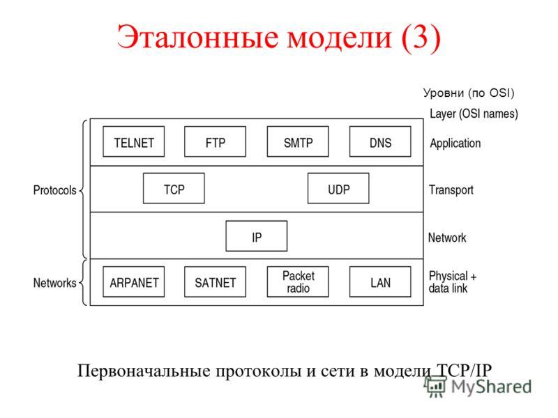 Эталонные модели (3) Первоначальные протоколы и сети в модели TCP/IP Уровни (по OSI)
