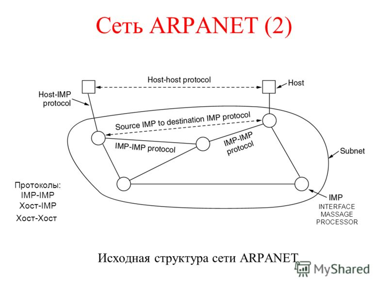 Сеть ARPANET (2) Исходная структура сети ARPANET Протоколы: IMP-IMP Хост-IMP Хост-Хост INTERFACE MASSAGE PROCESSOR