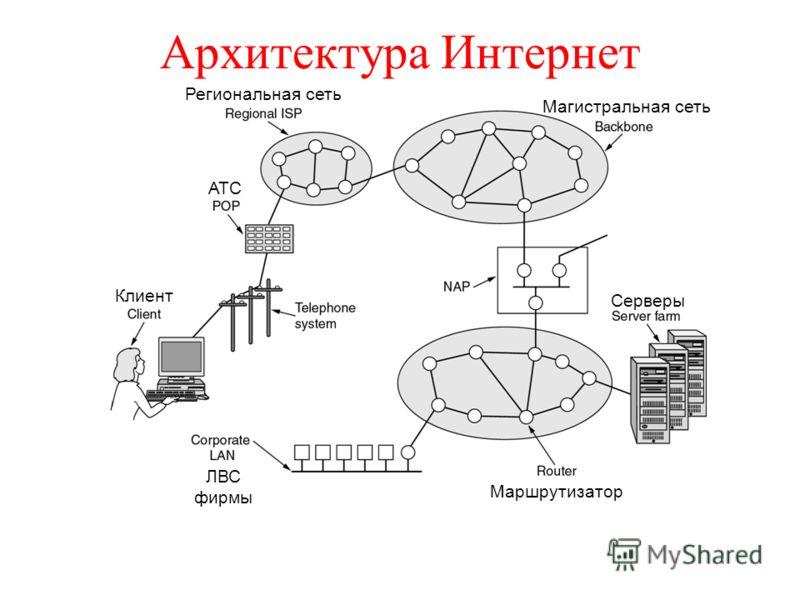 Архитектура Интернет Региональная сеть Магистральная сеть Серверы АТС Клиент ЛВС фирмы Маршрутизатор