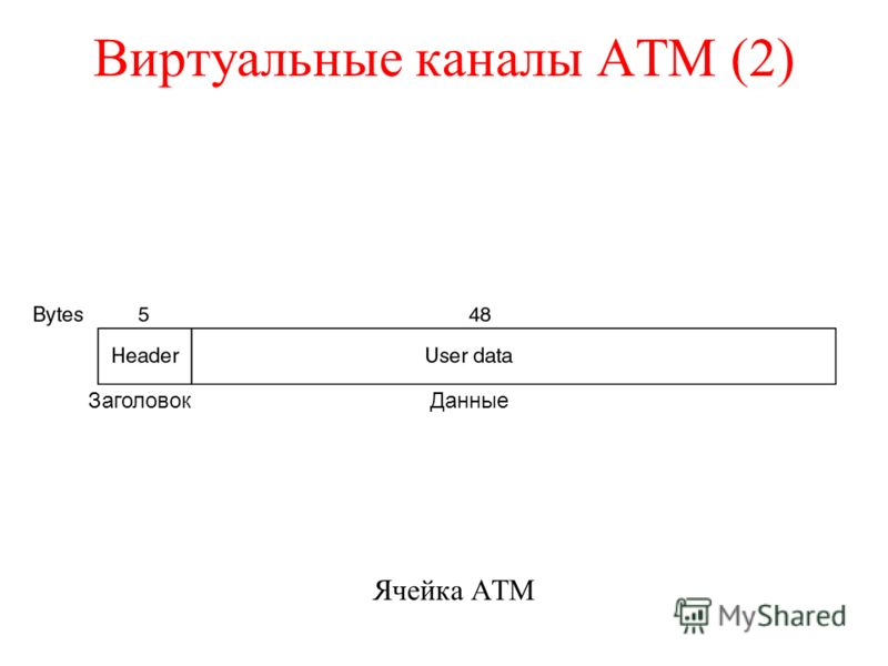 Виртуальные каналы AТМ (2) Ячейка ATM ЗаголовокДанные